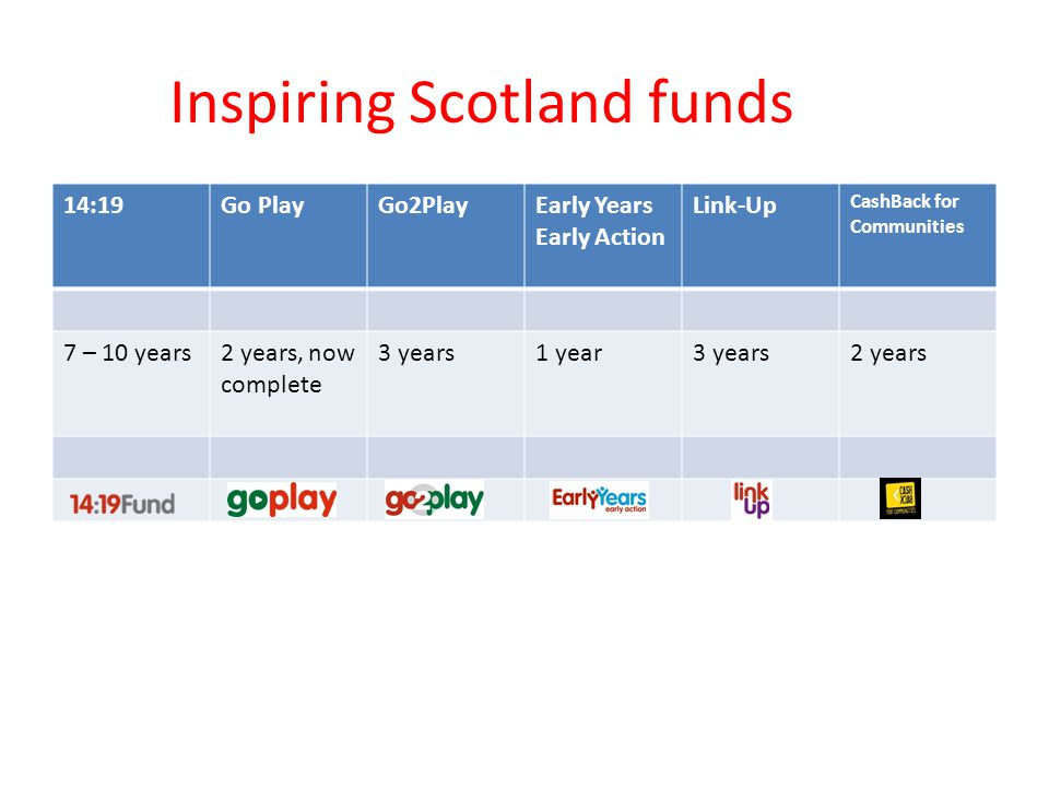 Inspiring Scotland funds 14:19Go PlayGo2PlayEarly Years Early Action Link-Up CashBack for Communities 7 – 10 years2 years, now complete 3 years1 year3 years2 years