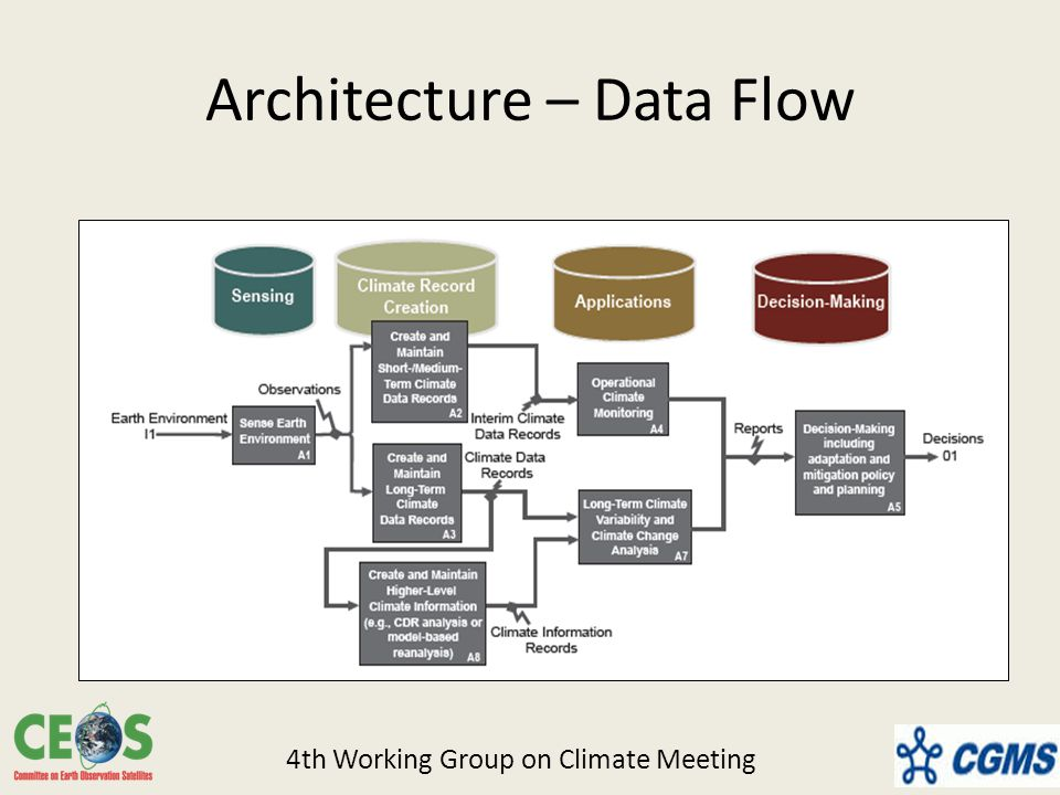 Architecture – Data Flow 4th Working Group on Climate Meeting