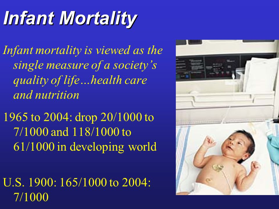 Infant Mortality Infant mortality is viewed as the single measure of a society's quality of life…health care and nutrition 1965 to 2004: drop 20/1000 to 7/1000 and 118/1000 to 61/1000 in developing world U.S.