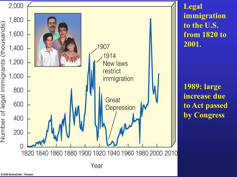 Legal immigration to the U.S. from 1820 to : large increase due to Act passed by Congress