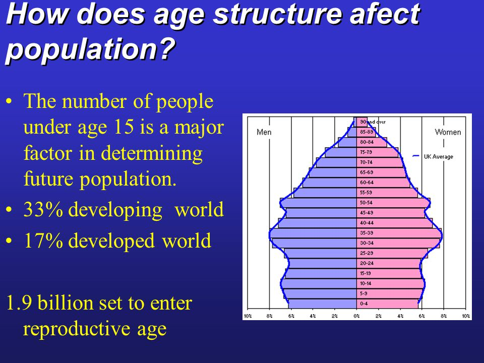 How does age structure afect population.