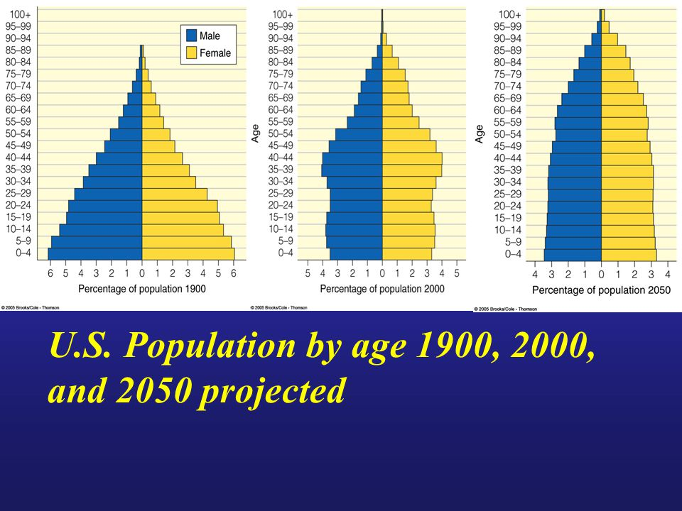 U.S. Population by age 1900, 2000, and 2050 projected