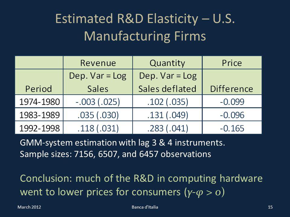 Estimated R&D Elasticity – U.S.