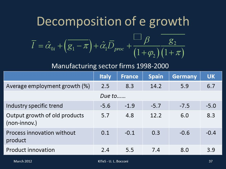 Decomposition of e growth ItalyFranceSpainGermanyUK Average employment growth (%)2.58.314.25.96.7 Due to…… Industry specific trend-5.6-1.9-5.7-7.5-5.0 Output growth of old products (non-innov.) 5.74.812.26.08.3 Process innovation without product 0.1-0.10.3-0.6-0.4 Product innovation2.45.57.48.03.9 March 2012KITeS - U.