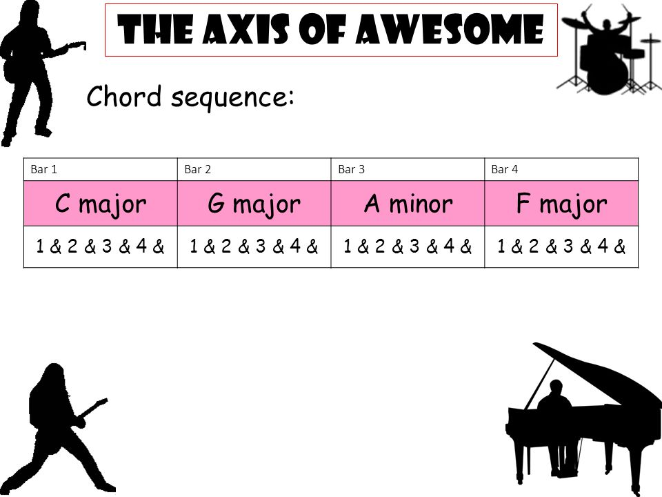 Attractive Axis Of Awesome 4 Chords Piano Sheet Music Ideas - Chord ...