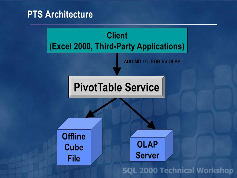 OLAP Server Client (Excel 2000, Third-Party Applications) Offline Cube File ADO-MD / OLEDB for OLAP PivotTable Service PTS Architecture