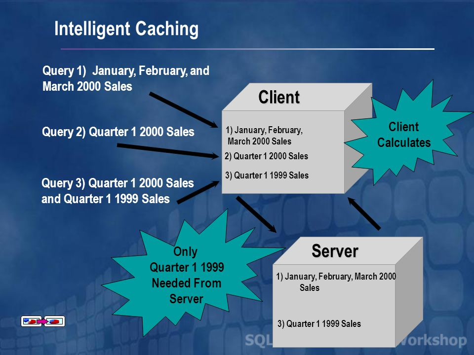 1) January, February, March 2000 Sales Query 1) January, February, and March 2000 SalesClient Server 2) Quarter Sales 3) Quarter Sales 1) January, February, March 2000 Sales 3) Quarter Sales Query 2) Quarter Sales Query 3) Quarter Sales and Quarter Sales Client Calculates Only Quarter Needed From Server Intelligent Caching