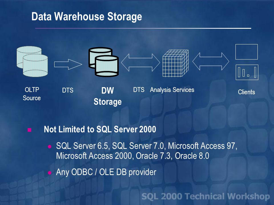 Data Warehouse Storage Not Limited to SQL Server 2000 SQL Server 6.5, SQL Server 7.0, Microsoft Access 97, Microsoft Access 2000, Oracle 7.3, Oracle 8.0 Any ODBC / OLE DB provider OLTP Source DTS DW Storage Analysis Services Clients DTS