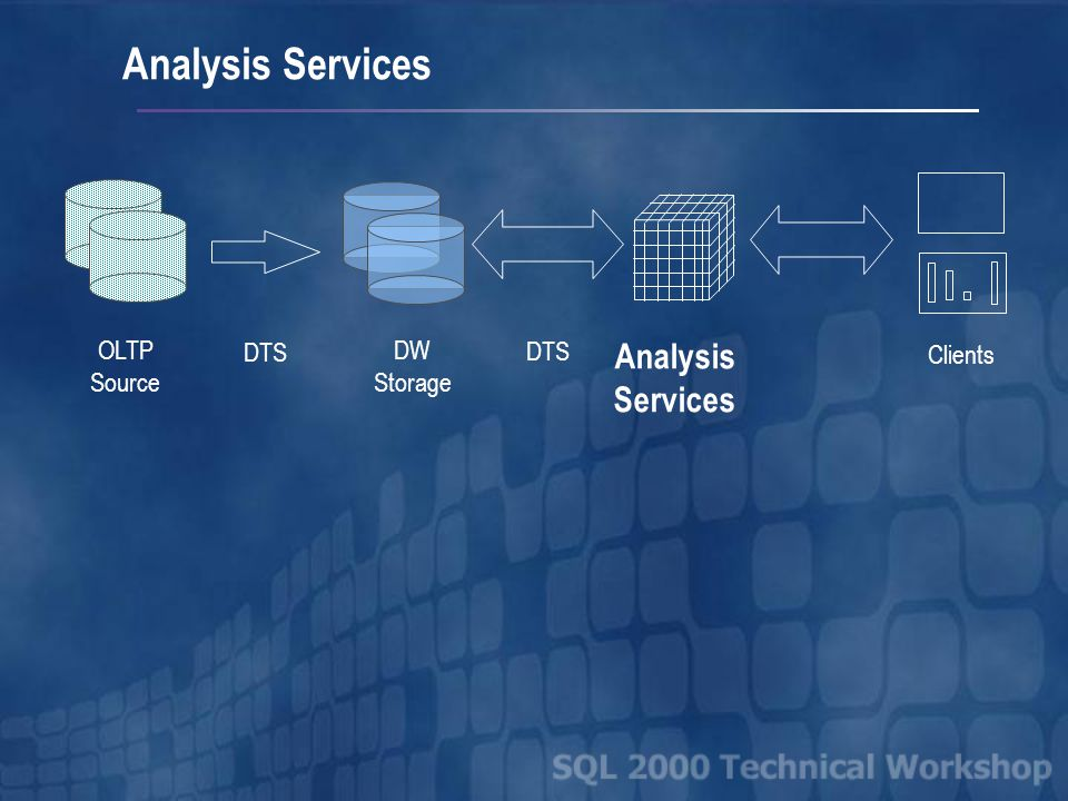 Analysis Services OLTP Source DTS DW Storage Analysis Services Clients DTS
