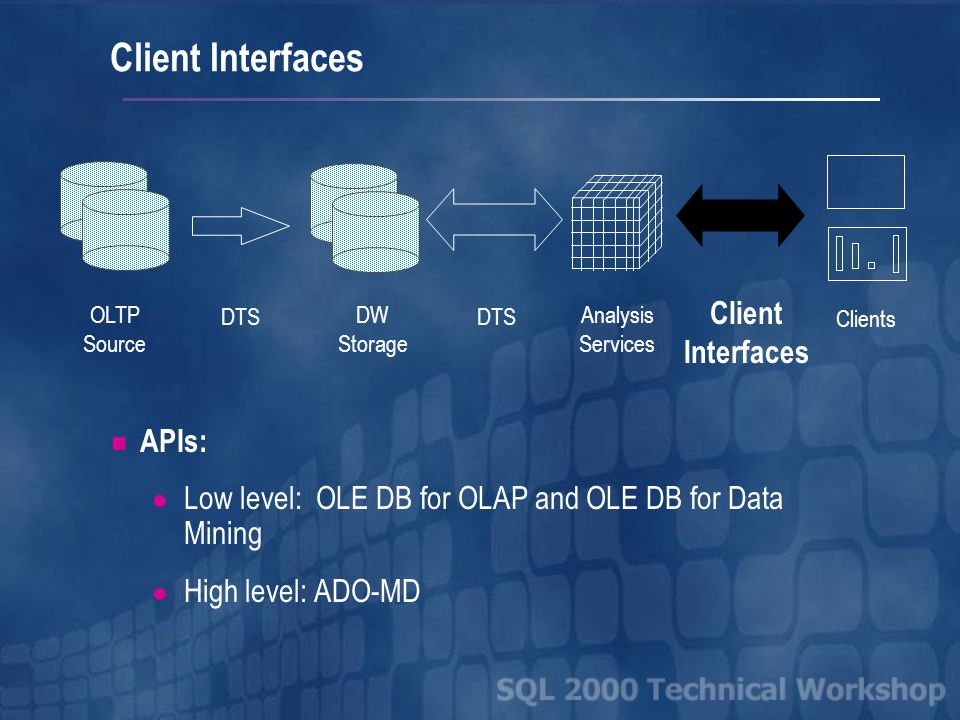 OLTP Source DTS DW Storage Analysis Services Clients DTS Client Interfaces Client Interfaces APIs: Low level: OLE DB for OLAP and OLE DB for Data Mining High level: ADO-MD