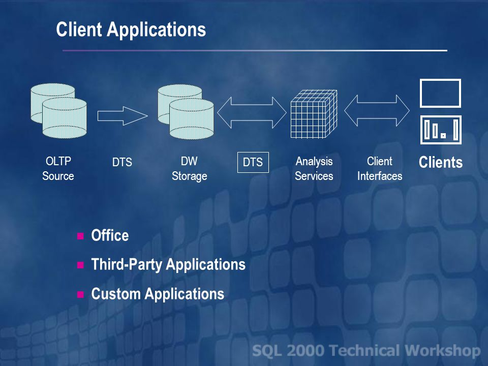 OLTP Source DTS DW Storage Analysis Services Clients DTS Client Interfaces Client Applications Office Third-Party Applications Custom Applications