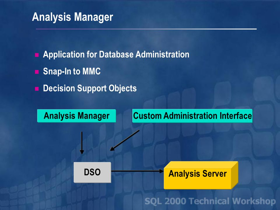 Analysis Manager Application for Database Administration Snap-In to MMC Decision Support Objects Analysis Server DSO Analysis Manager Custom Administration Interface