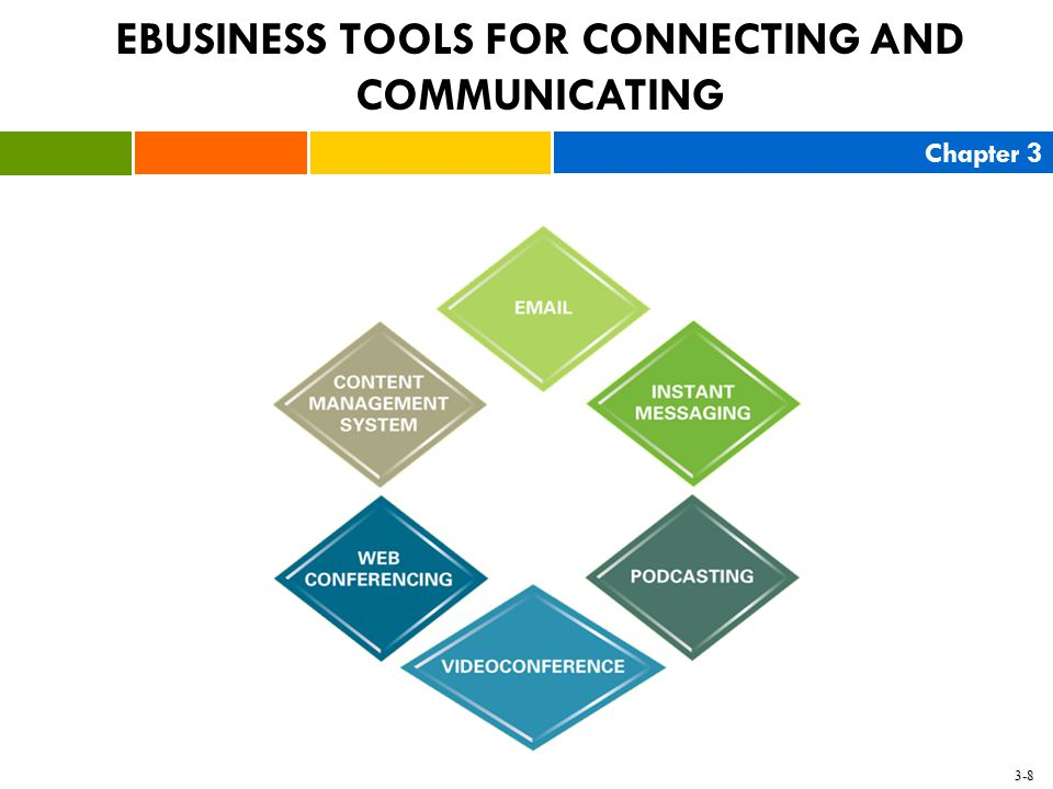 Chapter 3 3-8 EBUSINESS TOOLS FOR CONNECTING AND COMMUNICATING