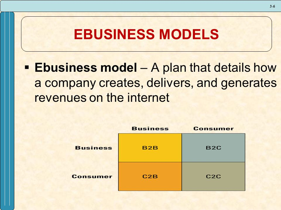 3-6 EBUSINESS MODELS  Ebusiness model – A plan that details how a company creates, delivers, and generates revenues on the internet