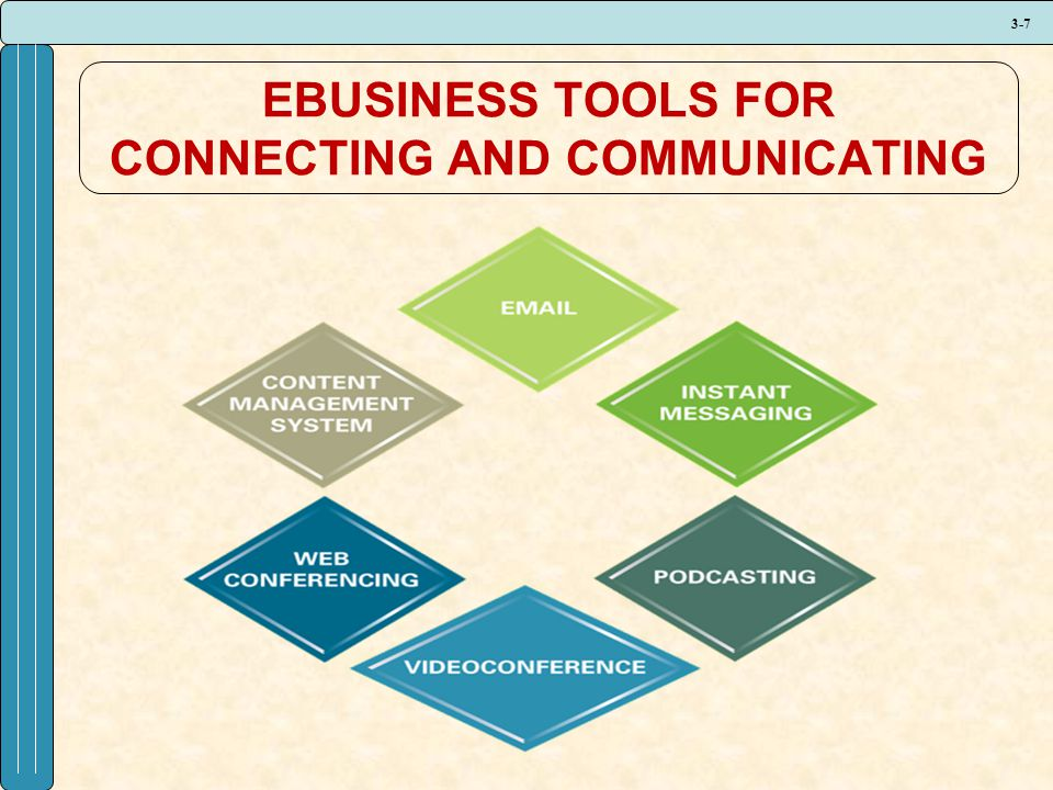 3-7 EBUSINESS TOOLS FOR CONNECTING AND COMMUNICATING