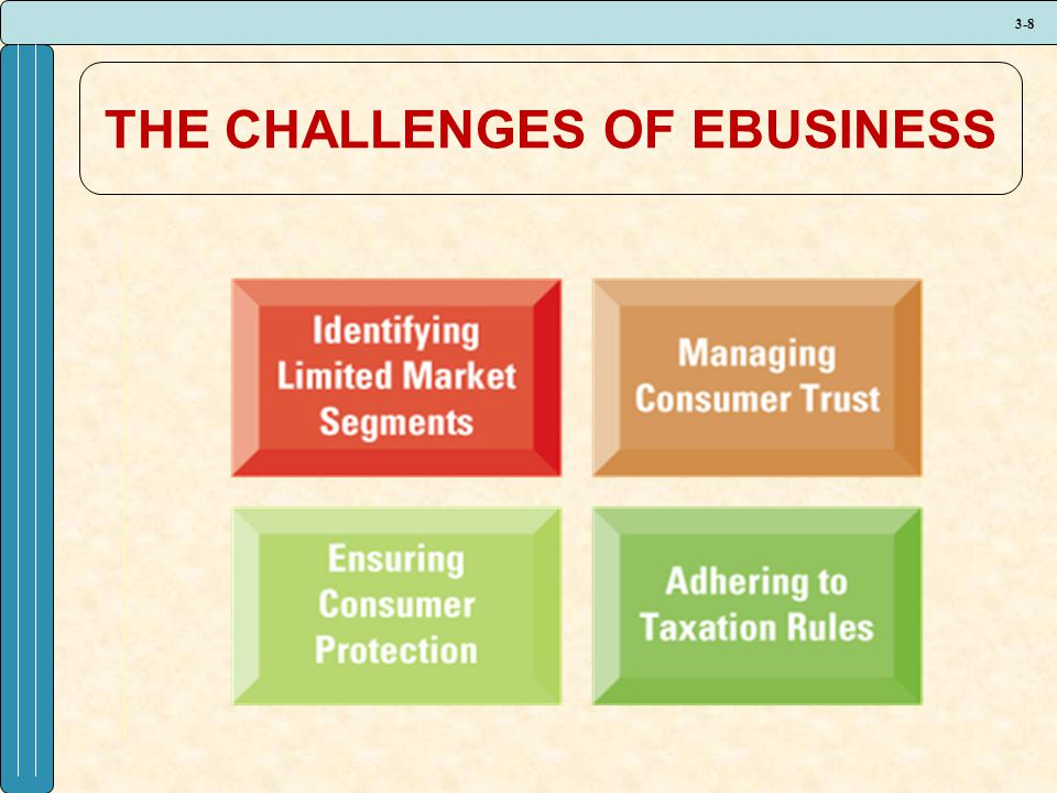 3-8 THE CHALLENGES OF EBUSINESS
