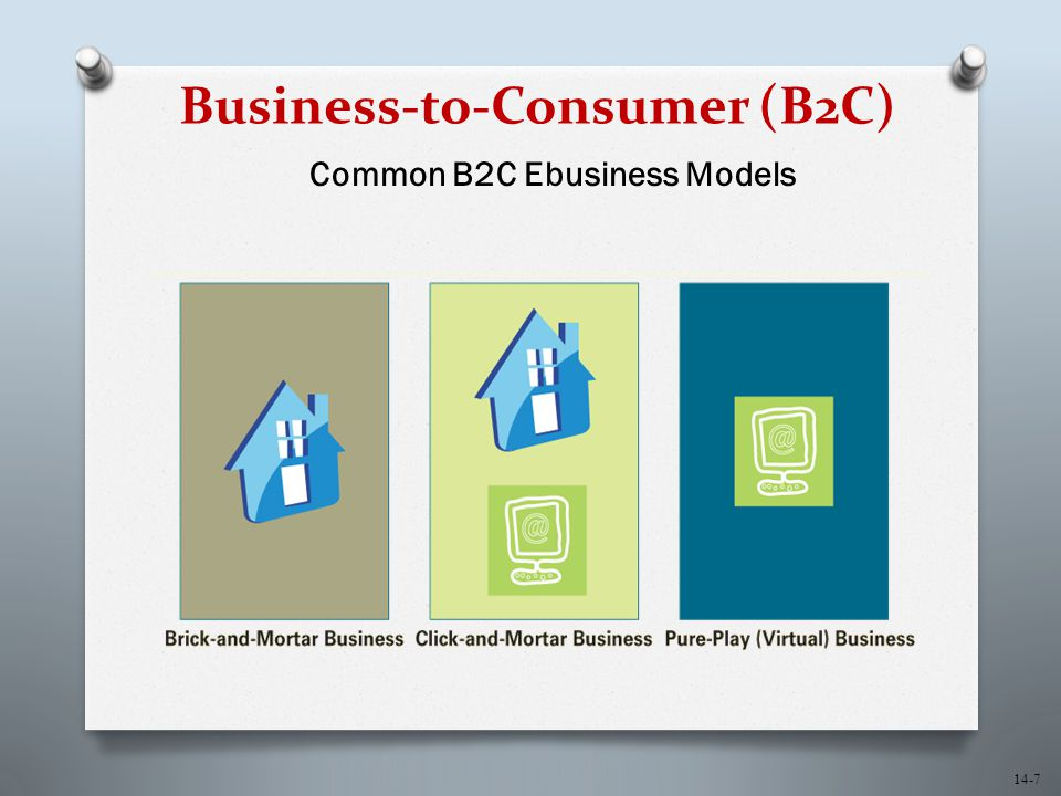 14-7 Business-to-Consumer (B2C) Common B2C Ebusiness Models