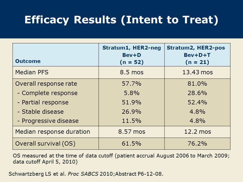Efficacy Results (Intent to Treat) Outcome Stratum1, HER2-neg Bev+D (n = 52) Stratum2, HER2-pos Bev+D+T (n = 21) Median PFS8.5 mos13.43 mos Overall response rate - Complete response - Partial response - Stable disease - Progressive disease 57.7% 5.8% 51.9% 26.9% 11.5% 81.0% 28.6% 52.4% 4.8% Median response duration8.57 mos12.2 mos Overall survival (OS)61.5%76.2% Schwartzberg LS et al.
