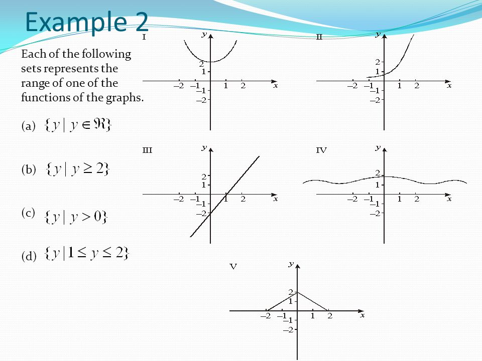 Functions Mappings Domain And Range Examples Example 1 Find The