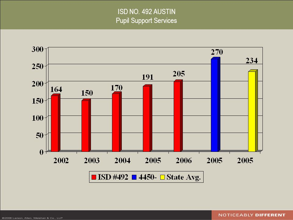ISD NO. 492 AUSTIN Pupil Support Services