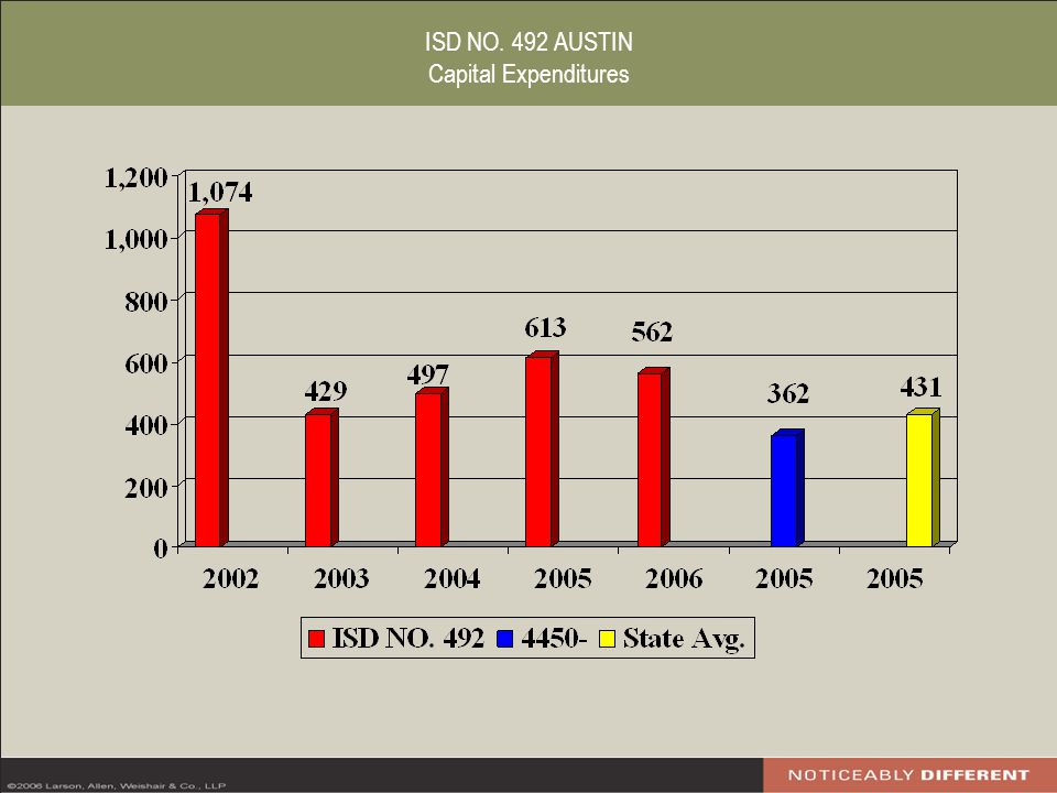 ISD NO. 492 AUSTIN Capital Expenditures
