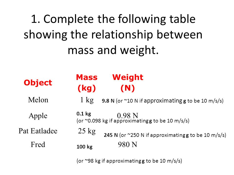 1. Complete the following table showing the relationship between mass and weight.