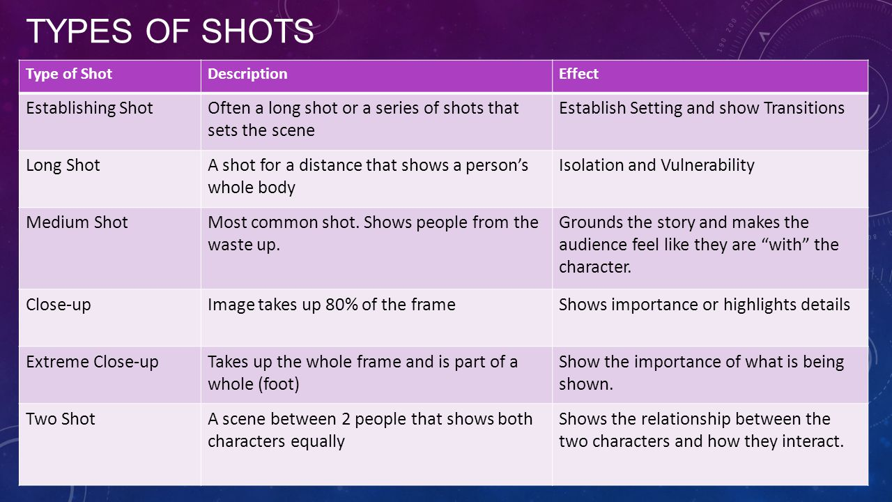 TYPES OF SHOTS Type of ShotDescriptionEffect Establishing ShotOften a long shot or a series of shots that sets the scene Establish Setting and show Transitions Long ShotA shot for a distance that shows a person's whole body Isolation and Vulnerability Medium ShotMost common shot.