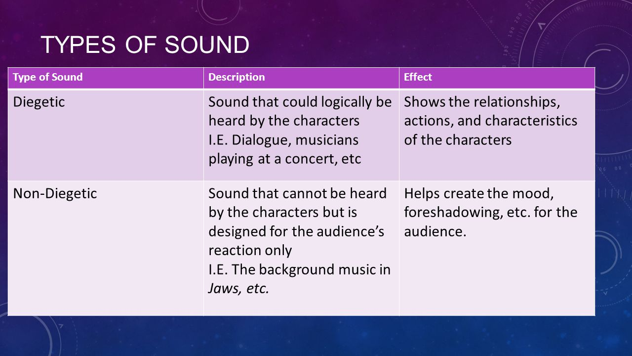 TYPES OF SOUND Type of SoundDescriptionEffect DiegeticSound that could logically be heard by the characters I.E.