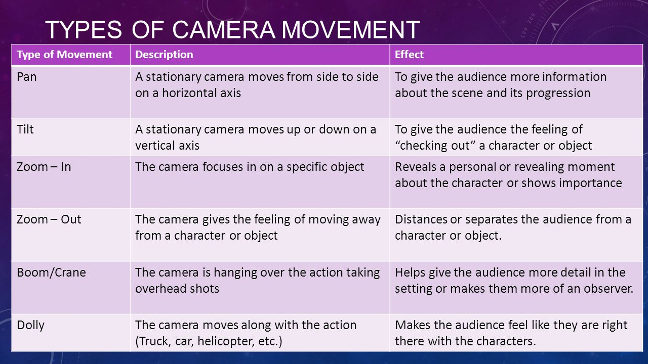 TYPES OF CAMERA MOVEMENT Type of MovementDescriptionEffect PanA stationary camera moves from side to side on a horizontal axis To give the audience more information about the scene and its progression TiltA stationary camera moves up or down on a vertical axis To give the audience the feeling of checking out a character or object Zoom – InThe camera focuses in on a specific objectReveals a personal or revealing moment about the character or shows importance Zoom – OutThe camera gives the feeling of moving away from a character or object Distances or separates the audience from a character or object.