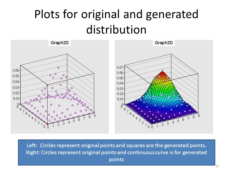 Plots for original and generated distribution 15 Left: Circles represent original points and squares are the generated points.