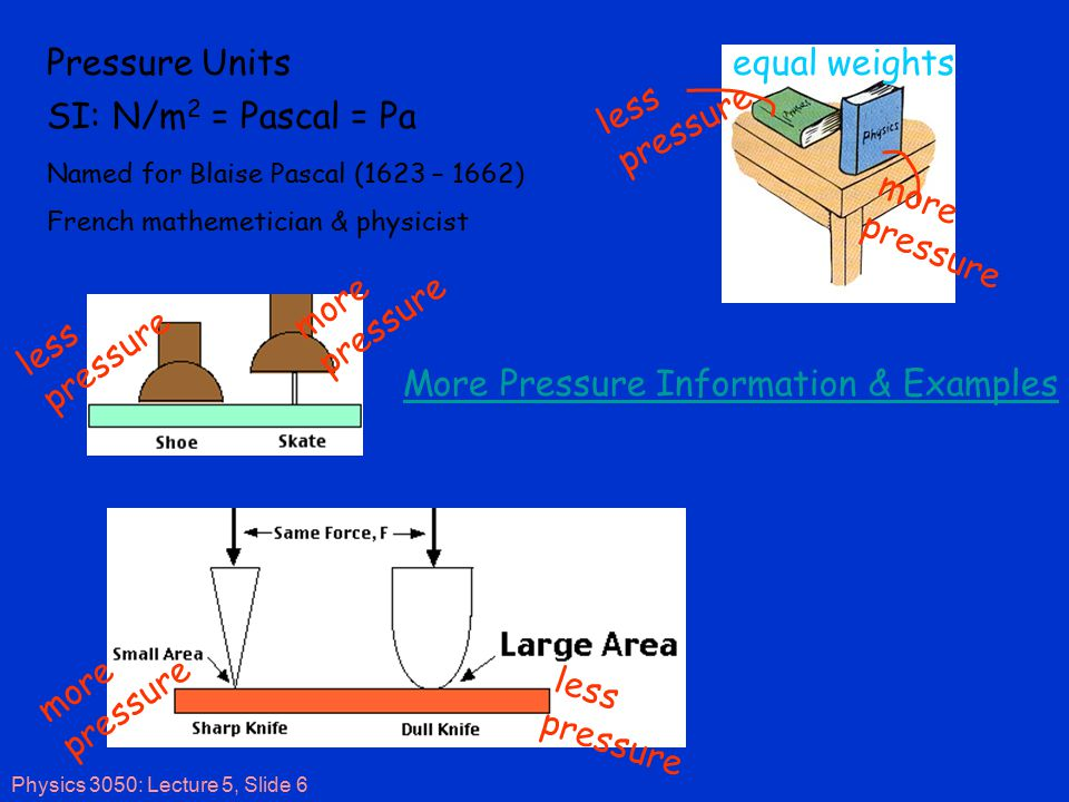 Physics 3050: Lecture 5, Slide 6 less pressure more pressure less pressure SI: N/m 2 = Pascal = Pa Pressure Units Named for Blaise Pascal (1623 – 1662) French mathemetician & physicist more pressure less pressure equal weights More Pressure Information & Examples