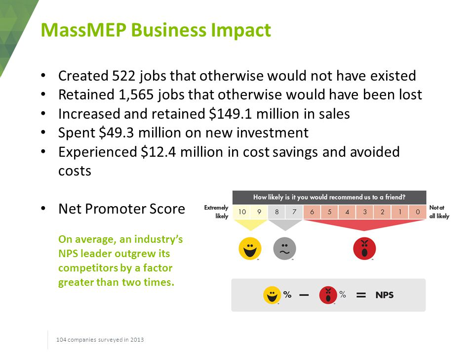 MassMEP Business Impact 104 companies surveyed in 2013 Created 522 jobs that otherwise would not have existed Retained 1,565 jobs that otherwise would have been lost Increased and retained $149.1 million in sales Spent $49.3 million on new investment Experienced $12.4 million in cost savings and avoided costs Net Promoter Score On average, an industry's NPS leader outgrew its competitors by a factor greater than two times.
