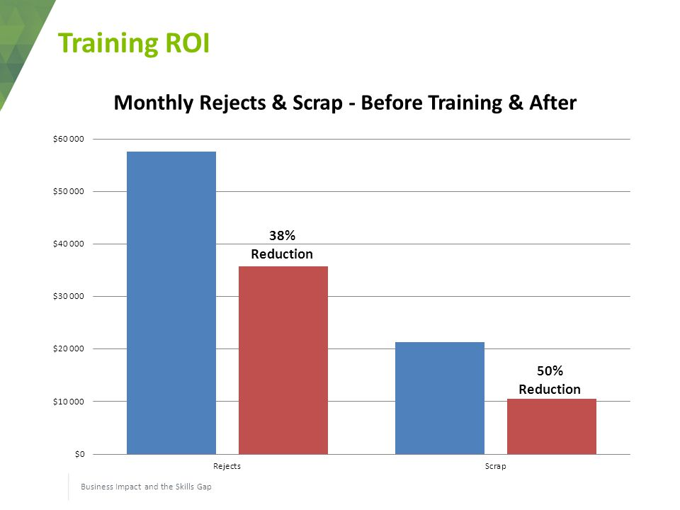 Training ROI Business Impact and the Skills Gap