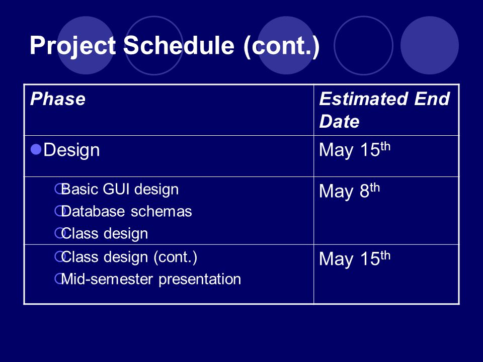 Project Schedule (cont.) Estimated End Date Phase May 15 th Design May 8 th  Basic GUI design  Database schemas  Class design May 15 th  Class design (cont.)  Mid-semester presentation
