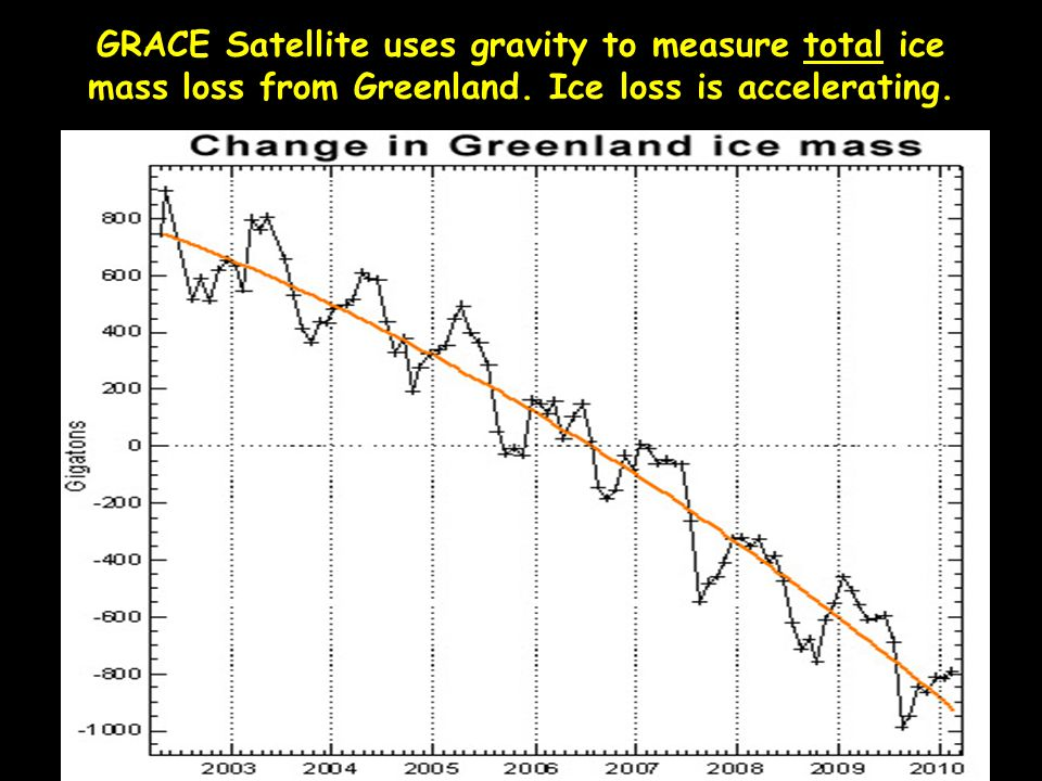 GRACE Satellite uses gravity to measure total ice mass loss from Greenland.