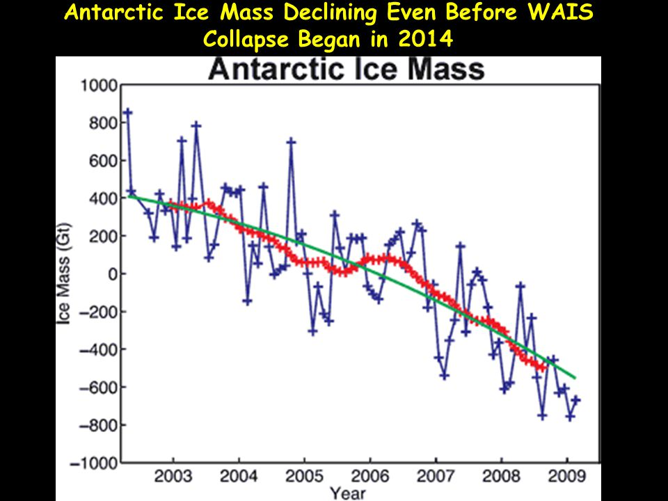 Antarctic Ice Mass Declining Even Before WAIS Collapse Began in 2014