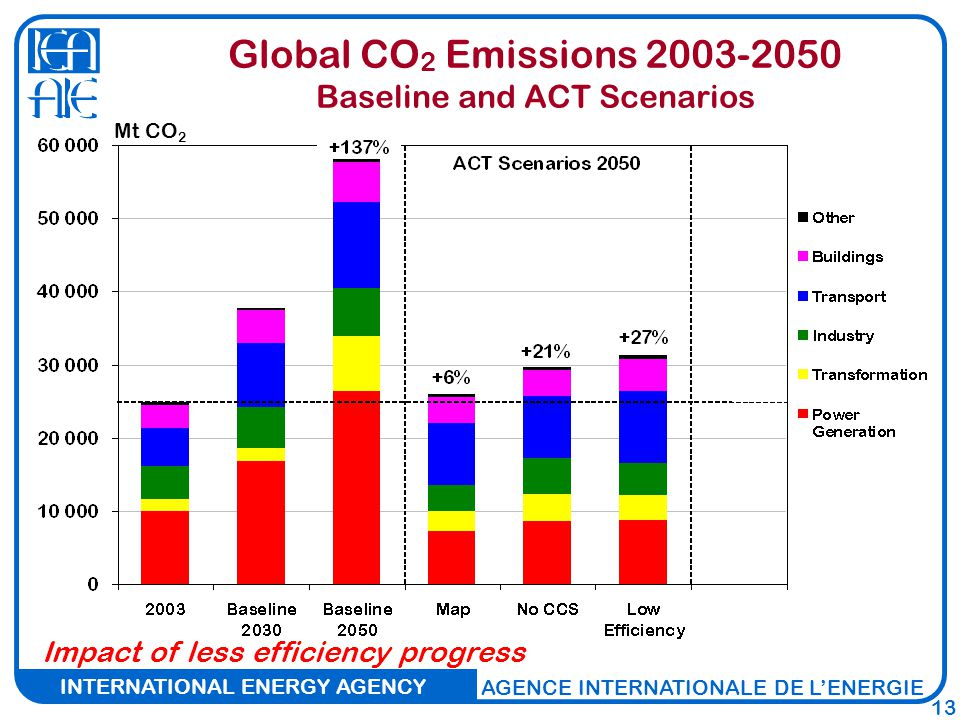 INTERNATIONAL ENERGY AGENCY AGENCE INTERNATIONALE DE L'ENERGIE 13 Global CO 2 Emissions Baseline and ACT Scenarios Impact of less efficiency progress Mt CO 2