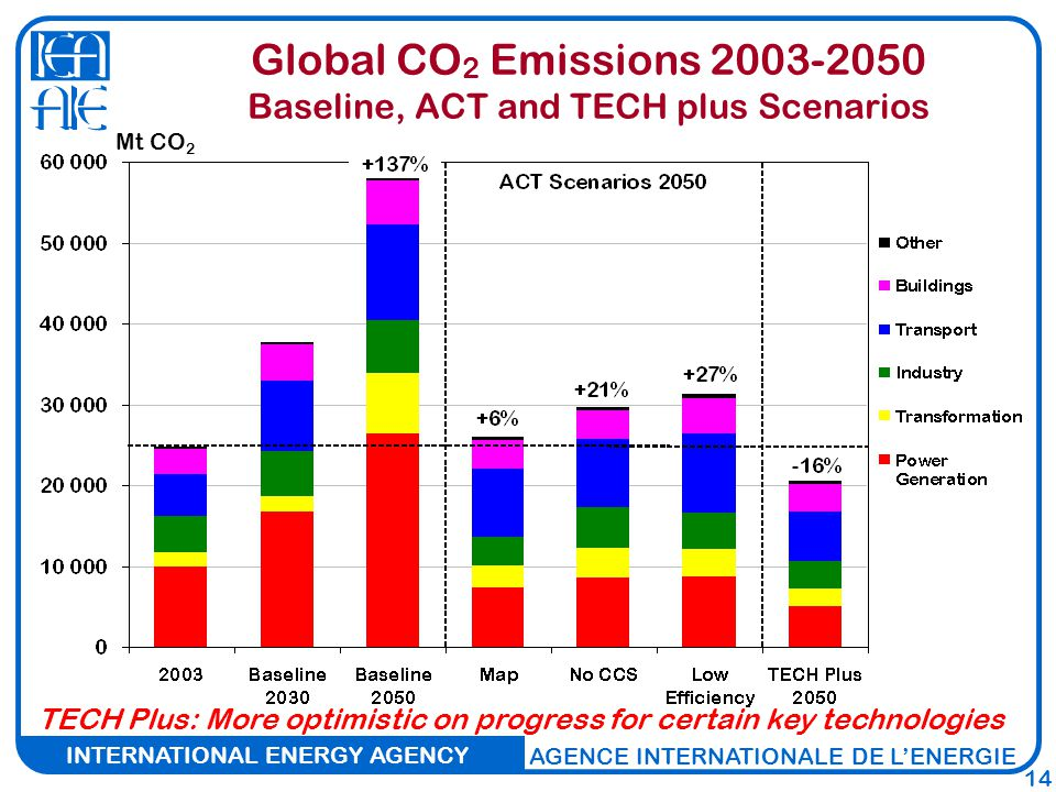 INTERNATIONAL ENERGY AGENCY AGENCE INTERNATIONALE DE L'ENERGIE 14 TECH Plus: More optimistic on progress for certain key technologies Mt CO 2 Global CO 2 Emissions Baseline, ACT and TECH plus Scenarios