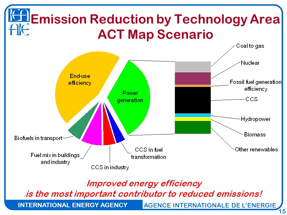 INTERNATIONAL ENERGY AGENCY AGENCE INTERNATIONALE DE L'ENERGIE 15 Emission Reduction by Technology Area ACT Map Scenario Improved energy efficiency is the most important contributor to reduced emissions!