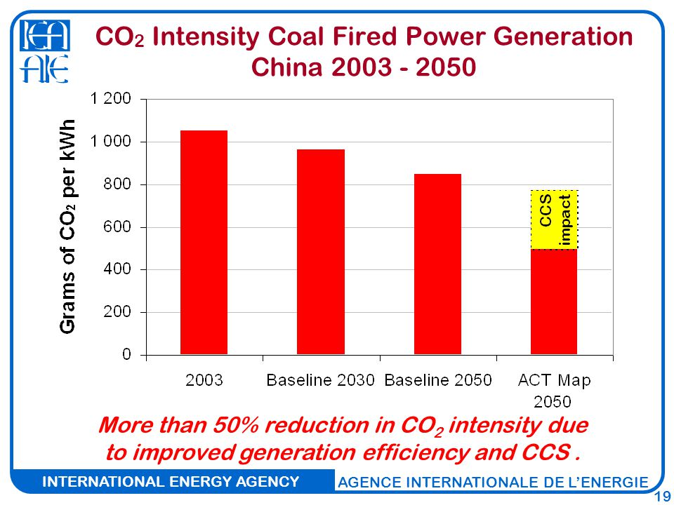 INTERNATIONAL ENERGY AGENCY AGENCE INTERNATIONALE DE L'ENERGIE 19 CO 2 Intensity Coal Fired Power Generation China More than 50% reduction in CO 2 intensity due to improved generation efficiency and CCS.