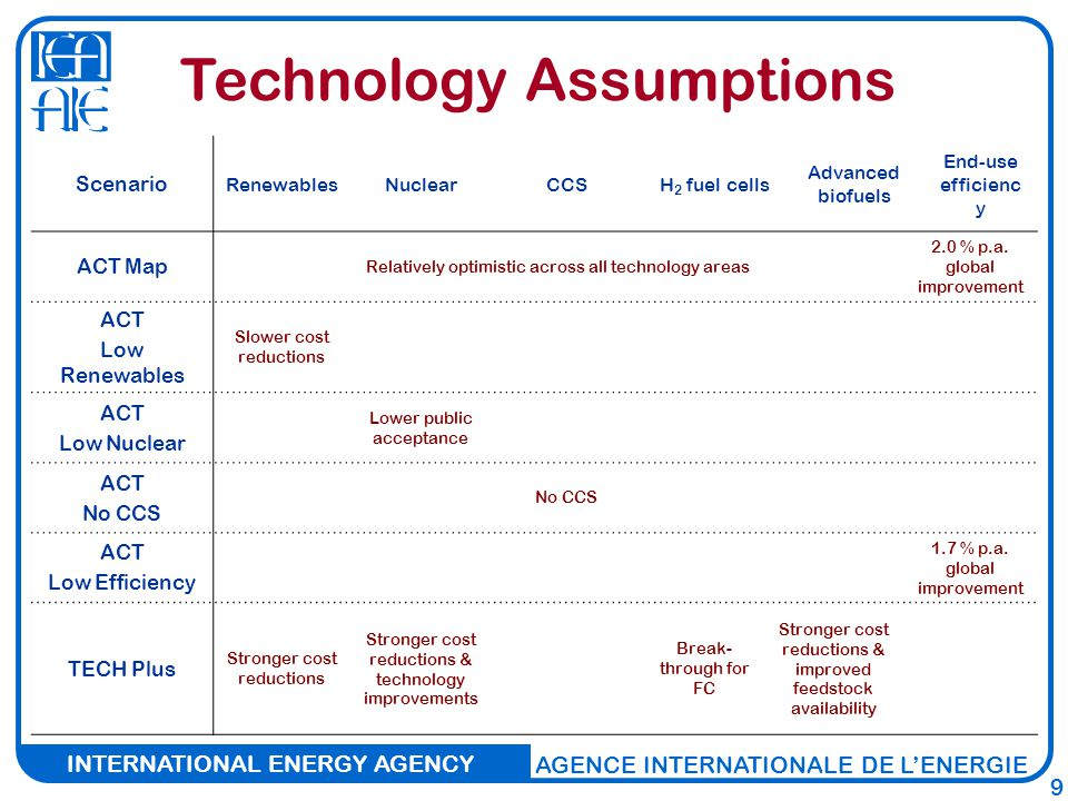 INTERNATIONAL ENERGY AGENCY AGENCE INTERNATIONALE DE L'ENERGIE 9 Technology Assumptions Scenario RenewablesNuclearCCSH 2 fuel cells Advanced biofuels End-use efficienc y ACT Map Relatively optimistic across all technology areas 2.0 % p.a.
