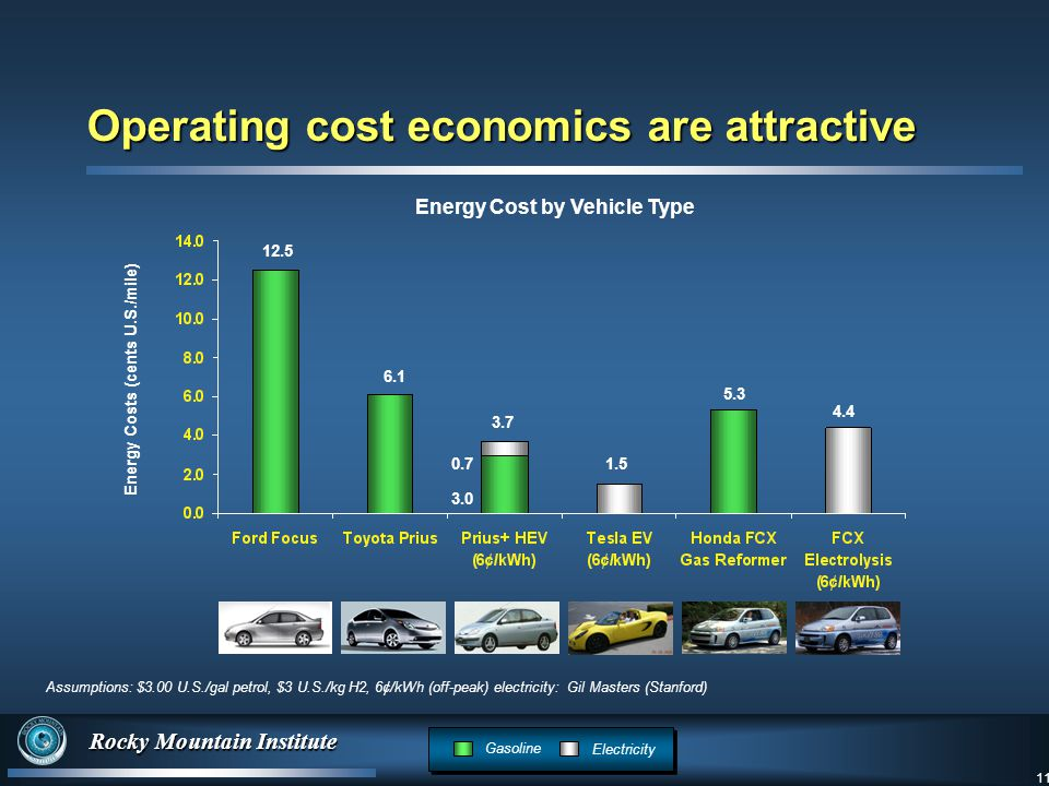 11 Rocky Mountain Institute 11 Energy Costs (cents U.S./mile) Assumptions: $3.00 U.S./gal petrol, $3 U.S./kg H2, 6¢/kWh (off-peak) electricity: Gil Masters (Stanford) Gasoline Electricity Energy Cost by Vehicle Type Operating cost economics are attractive