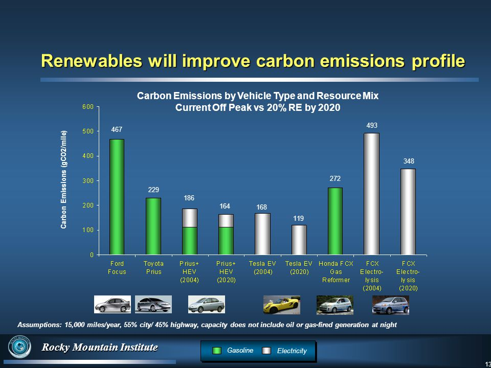 13 Rocky Mountain Institute 13 Carbon Emissions (gCO2/mile) Assumptions: 15,000 miles/year, 55% city/ 45% highway, capacity does not include oil or gas-fired generation at night Carbon Emissions by Vehicle Type and Resource Mix Current Off Peak vs 20% RE by 2020 Renewables will improve carbon emissions profile Gasoline Electricity