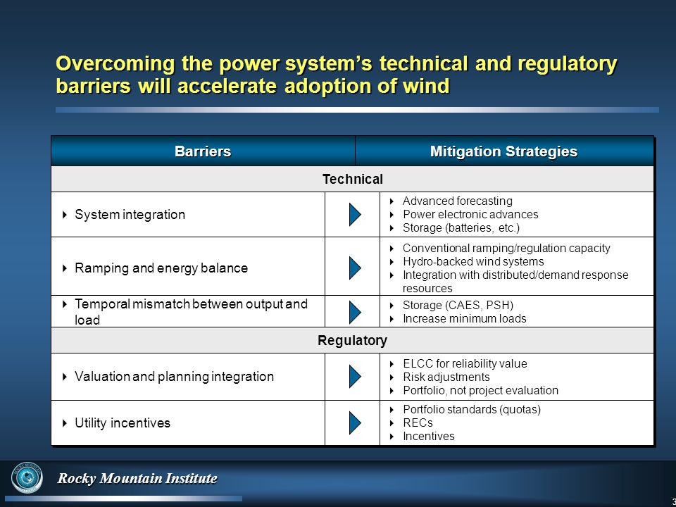3 Rocky Mountain Institute 3 Overcoming the power system's technical and regulatory barriers will accelerate adoption of wind BarriersBarriers Mitigation Strategies Technical  System integration  Advanced forecasting  Power electronic advances  Storage (batteries, etc.)  Advanced forecasting  Power electronic advances  Storage (batteries, etc.)  Ramping and energy balance  Conventional ramping/regulation capacity  Hydro-backed wind systems  Integration with distributed/demand response resources  Conventional ramping/regulation capacity  Hydro-backed wind systems  Integration with distributed/demand response resources  Temporal mismatch between output and load  Storage (CAES, PSH)  Increase minimum loads  Storage (CAES, PSH)  Increase minimum loads Regulatory  Valuation and planning integration  ELCC for reliability value  Risk adjustments  Portfolio, not project evaluation  ELCC for reliability value  Risk adjustments  Portfolio, not project evaluation  Utility incentives  Portfolio standards (quotas)  RECs  Incentives  Portfolio standards (quotas)  RECs  Incentives