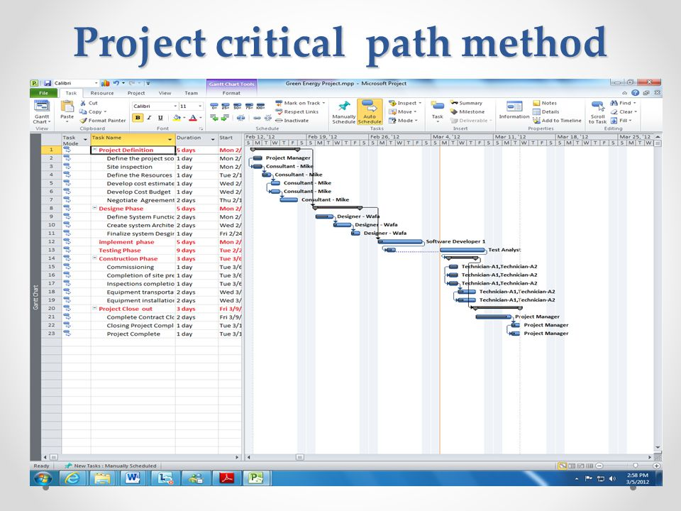 Project critical path method
