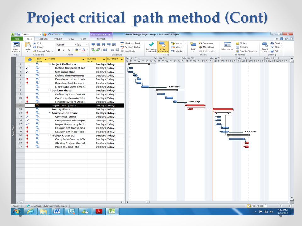 Project critical path method (Cont)