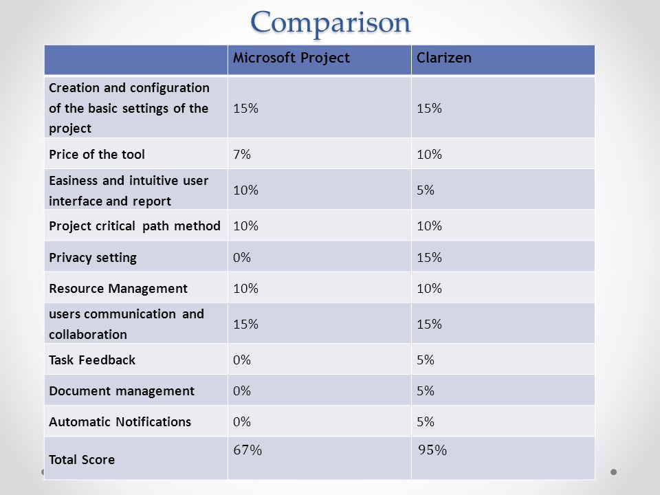 Comparison Microsoft ProjectClarizen Creation and configuration of the basic settings of the project 15% Price of the tool7%10% Easiness and intuitive user interface and report 10%5% Project critical path method10% Privacy setting0%15% Resource Management10% users communication and collaboration 15% Task Feedback0%5% Document management0%5% Automatic Notifications0%5% Total Score 67%95%