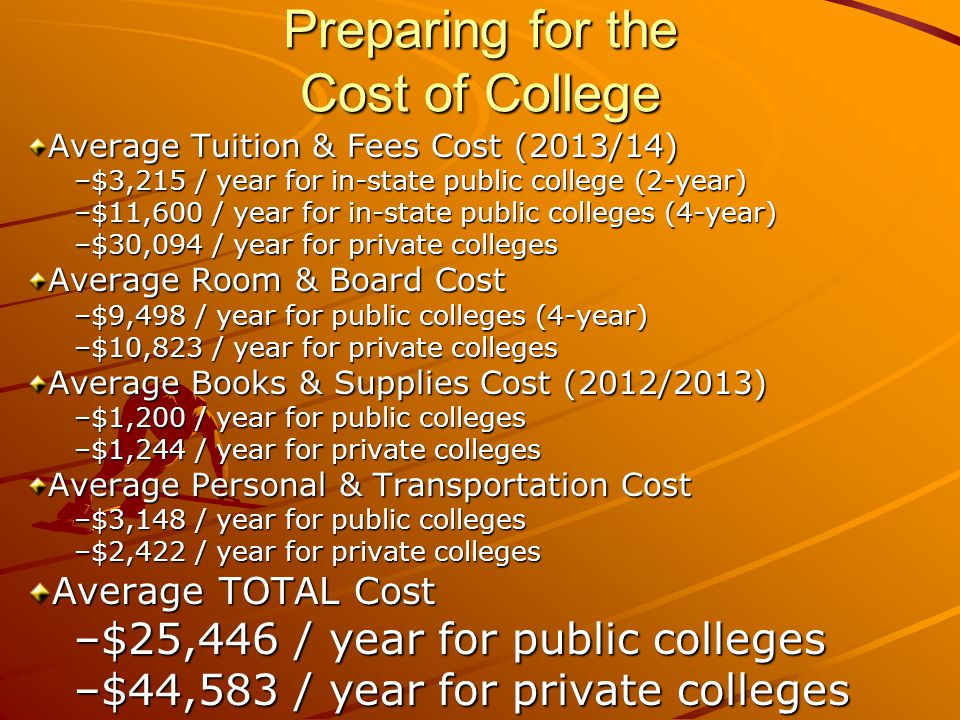 Preparing for the Cost of College Average Tuition & Fees Cost (2013/14) –$3,215 / year for in-state public college (2-year) –$11,600 / year for in-state public colleges (4-year) –$30,094 / year for private colleges Average Room & Board Cost –$9,498 / year for public colleges (4-year) –$10,823 / year for private colleges Average Books & Supplies Cost (2012/2013) –$1,200 / year for public colleges –$1,244 / year for private colleges Average Personal & Transportation Cost –$3,148 / year for public colleges –$2,422 / year for private colleges Average TOTAL Cost –$25,446 / year for public colleges –$44,583 / year for private colleges