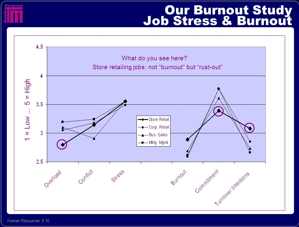 Human Resources 9.10 Our Burnout Study Job Stress & Burnout 1 = Low … 5 = High Store retailing jobs: not burnout but rust-out What do you see here