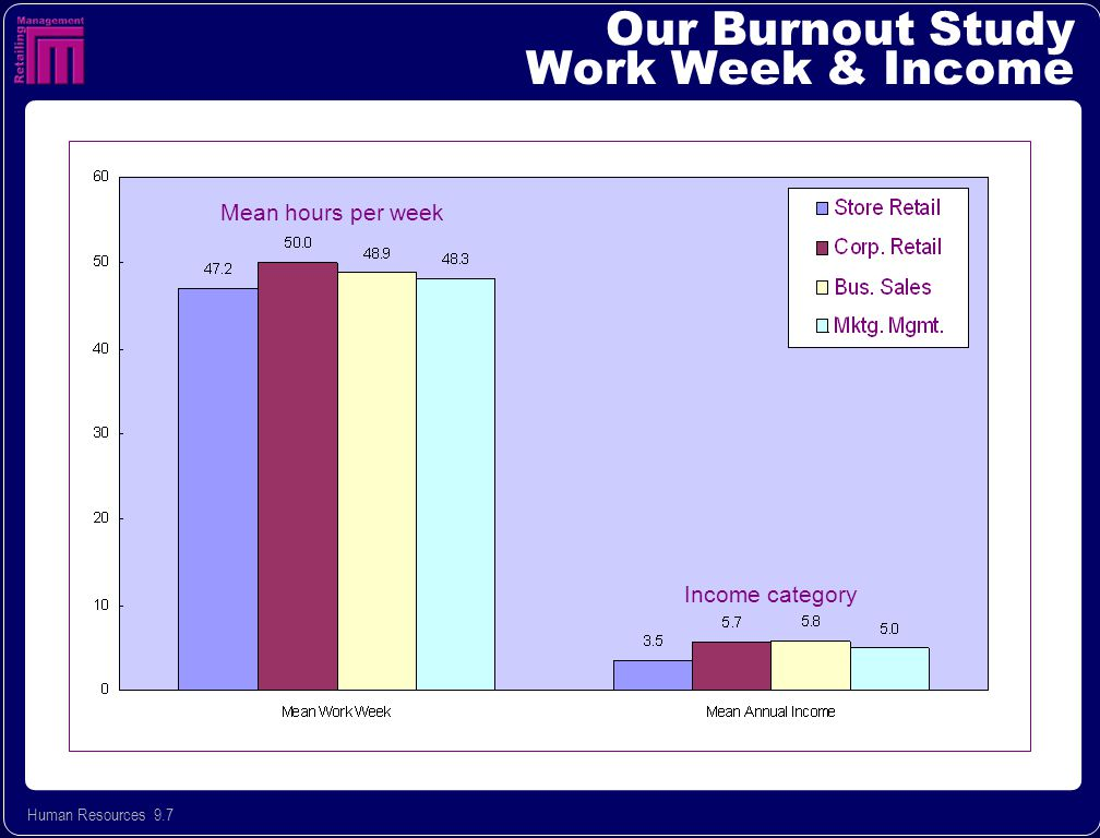 Human Resources 9.7 Our Burnout Study Work Week & Income Income category Mean hours per week